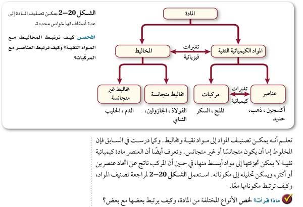 الشكل 19-2