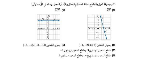 اكتب بصيغة الميل والمقطع معادلة المستقيم الممثل بيانياً