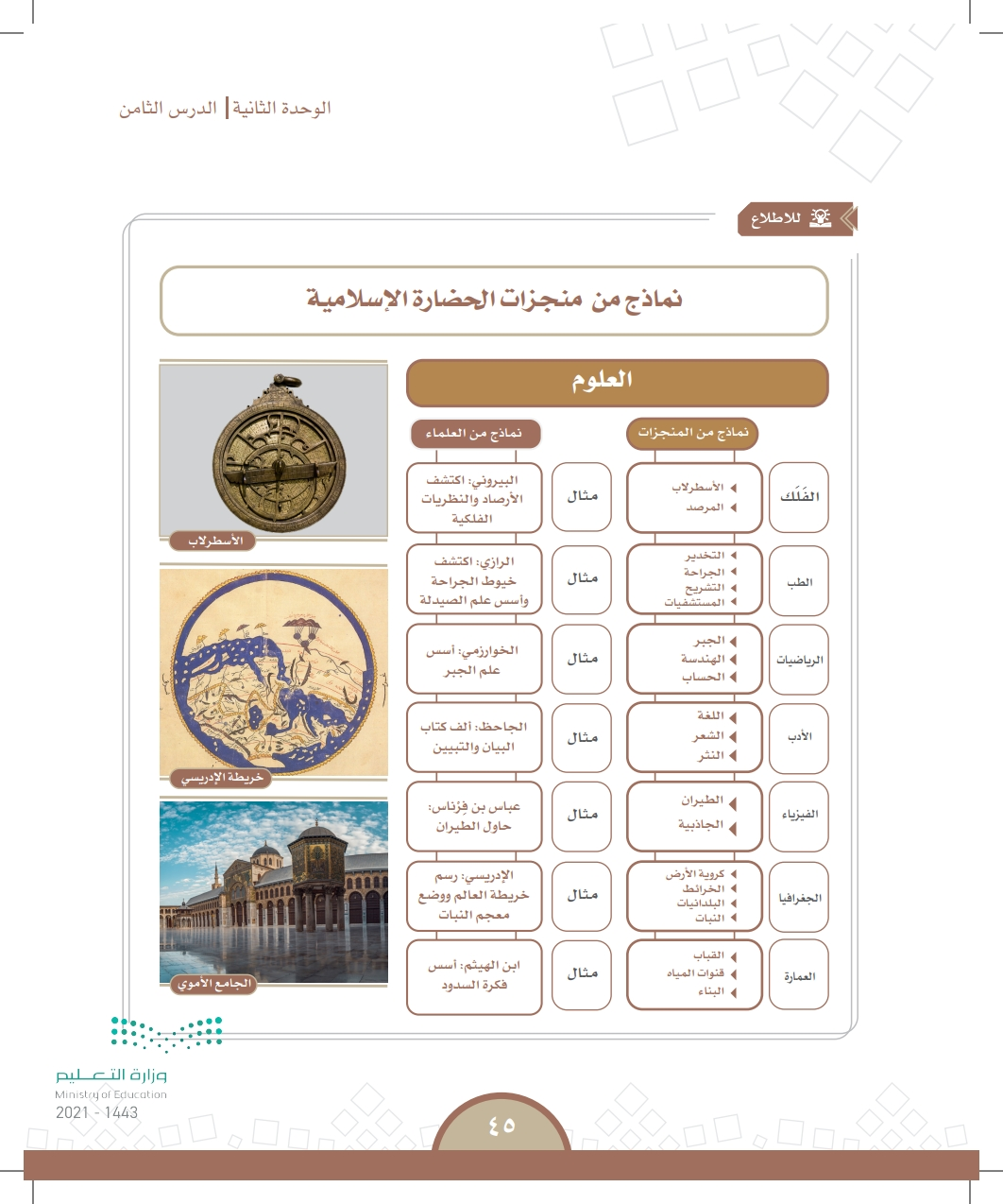 الدرس الثامن: الحضاره الإسلامية
