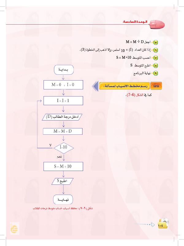أمثلة على صياغة حل المسائل