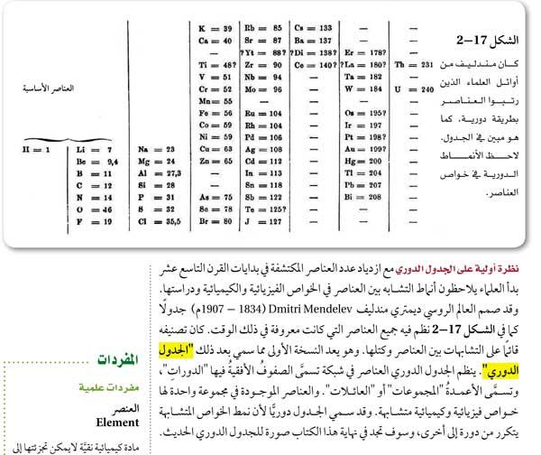 الجدول الدوري - شكل 16-2