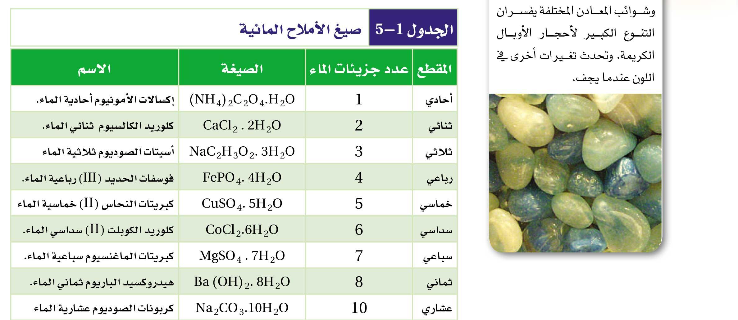 الجدول 1-5 صيغ الملاح المائية