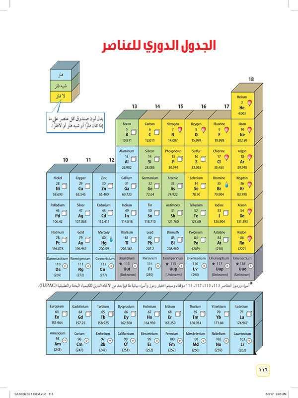 الجدول الدوري للعناصر