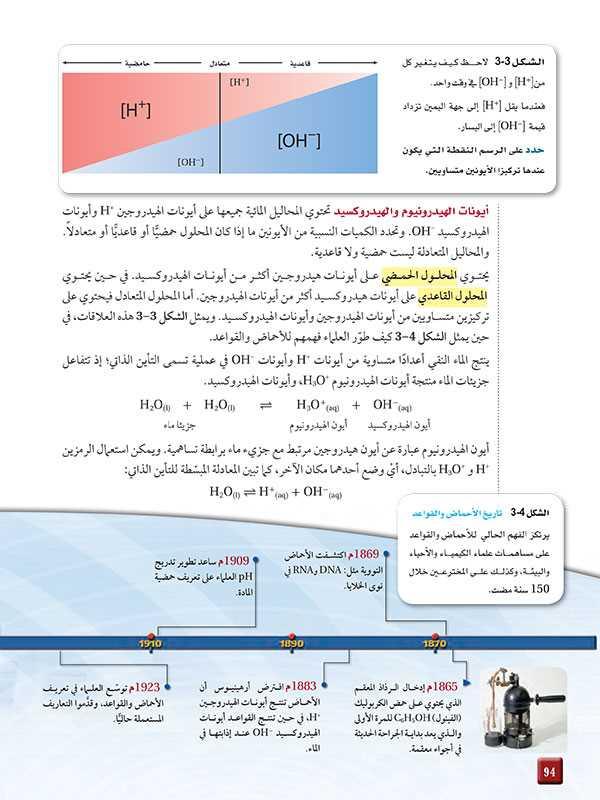 أيونات الهيدرونيوم والهيدروكسيد