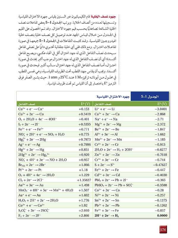 جهود نصف الخلية   الجدول1-5