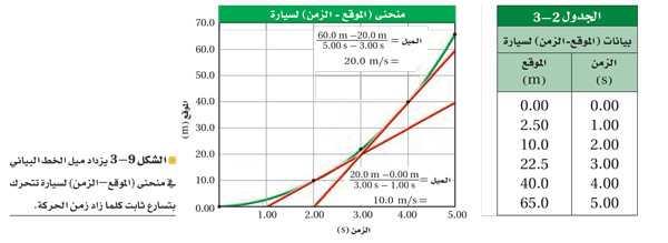 جدول 3-2 بيانات (الموقع - الزمن) لسيارة