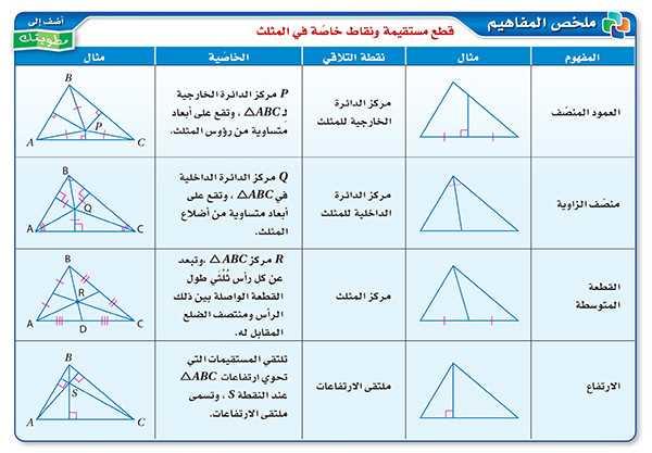 قطع مستقيم  ونقاط خاصة في المثلث