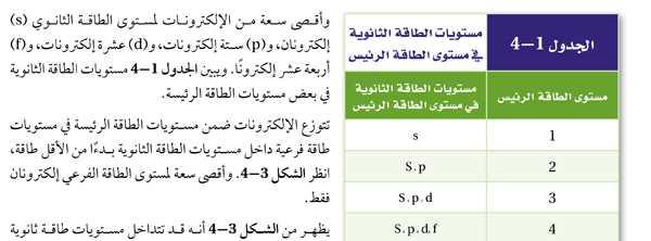 الجدول 1-4