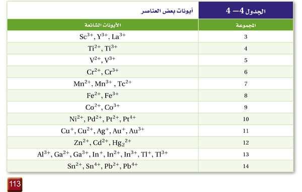 الجدول 4-4