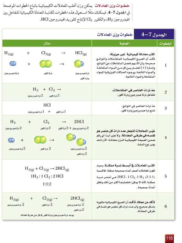 خطوات وزن المعادلات - الجدول 7-4