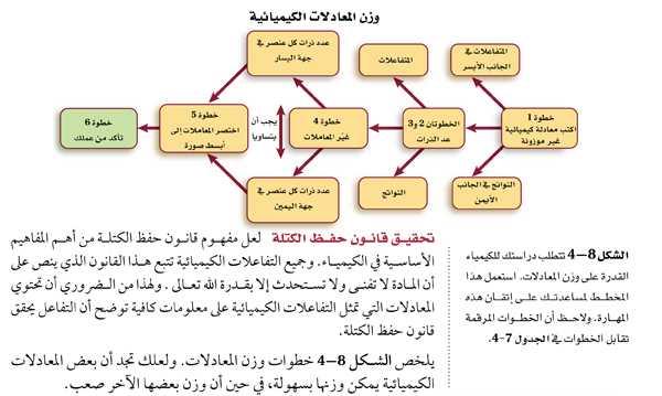 تحقيق قانون حفظ الكتلة - الشكل 8-4