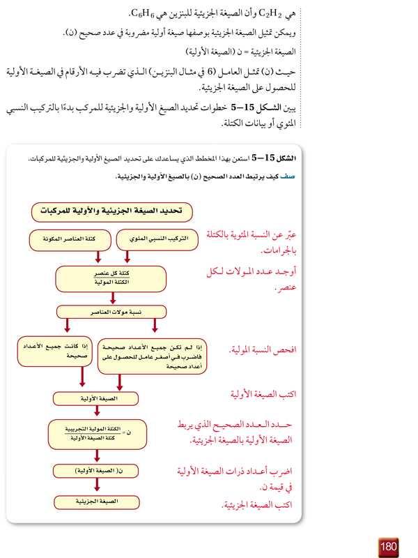 تابع الصيغة الجزيئية - الشكل 15-5