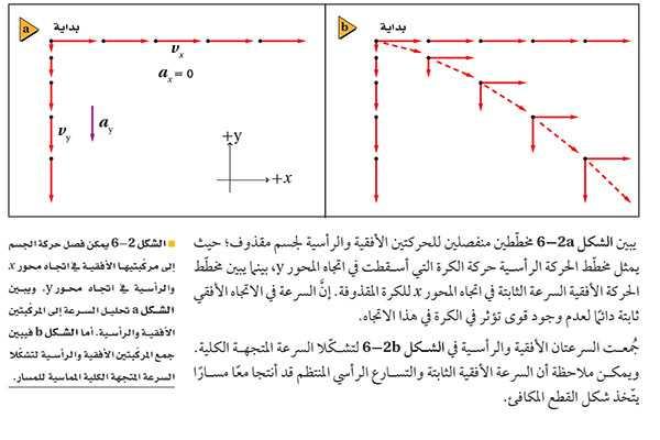 الشكل 2a-6 مخططين منفصلين للحركتين الأفقية والرأسية لجسم مقذوف