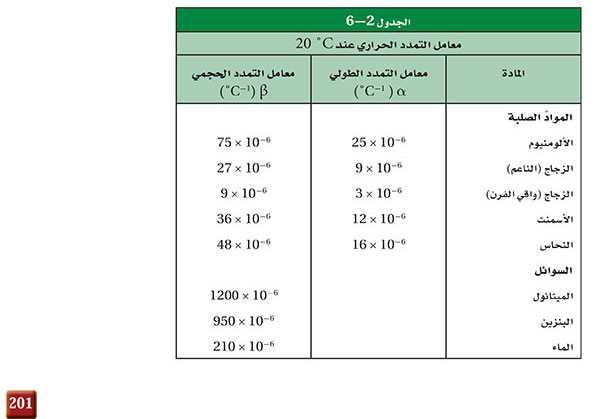 الجدول 2-6 معامل التمدد الحراري درجة 20