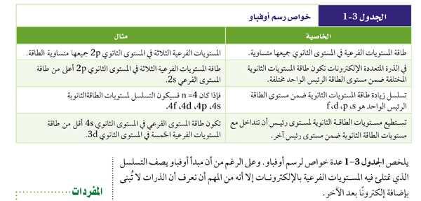 الجدول 3-1