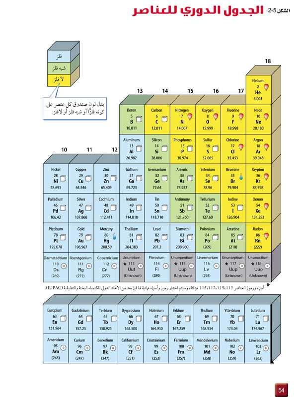 الشكل 5-2 الجدول الدوري للعناصر