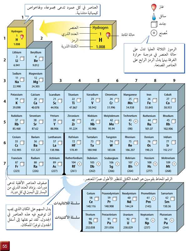 تابع الشكل 5-2 الجدول الدوري للعناصر