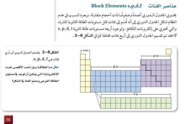 عناصر الفئات