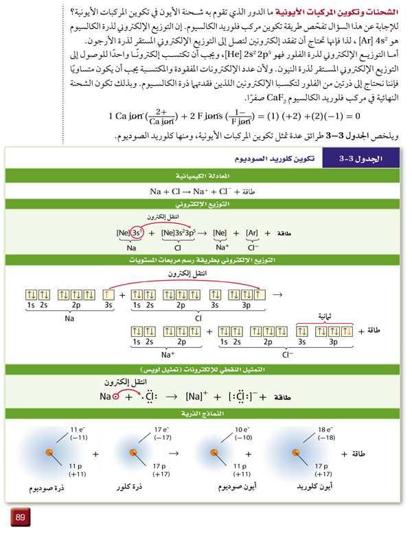 الشحنات وتكوين المركبات الأيونية