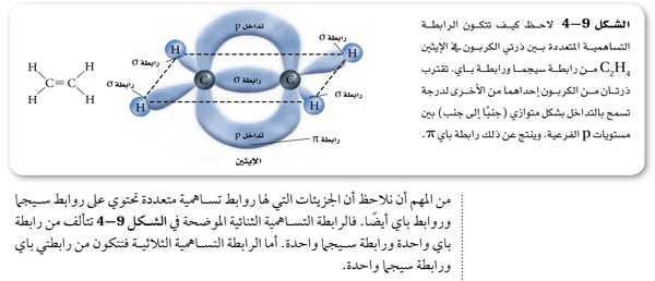 الشكل 9-4