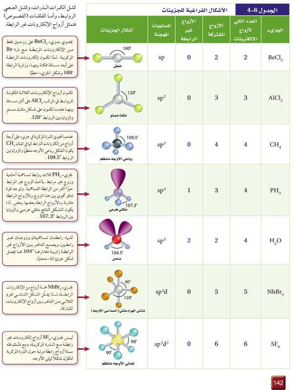 الجدول 6-4