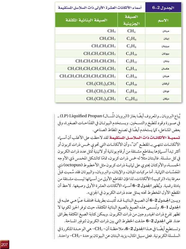 الجدول 2-6   تسمية الألكانات ذات السلاسل المستقيمة