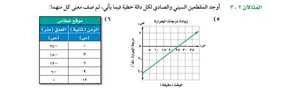 أوجد المقطعين السيني والصادي لكل دالة خطية
